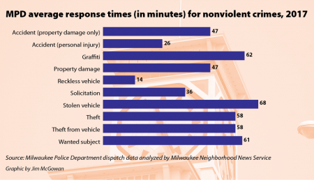 MPD average response times (in minutes) for nonviolent crimes, 2017