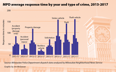 MPD average response time by year and type of crime, 2013-2017