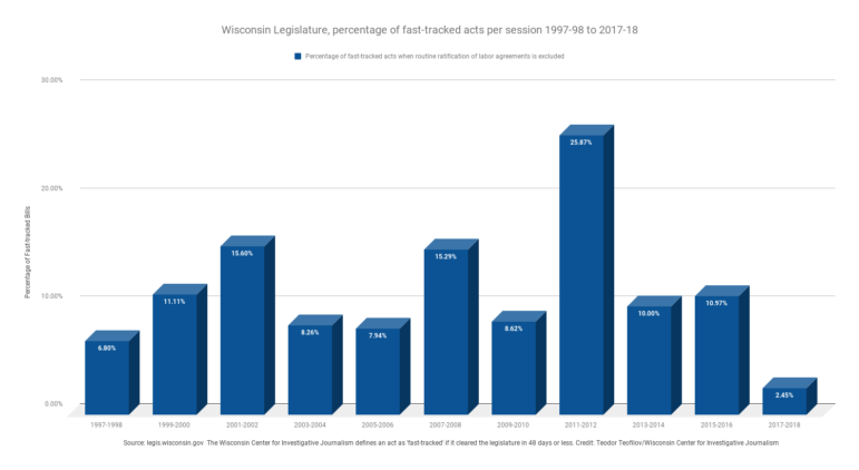 Wisconsin Legislature, percentage of fast-tracked acts per session 1997-98 to 2017-18