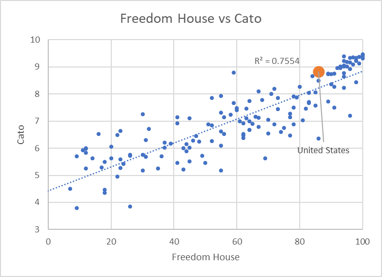 Freedom House vs Cato