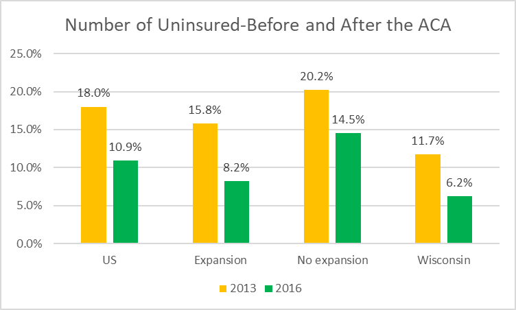 Number of Uninsured-Before and After the ACA
