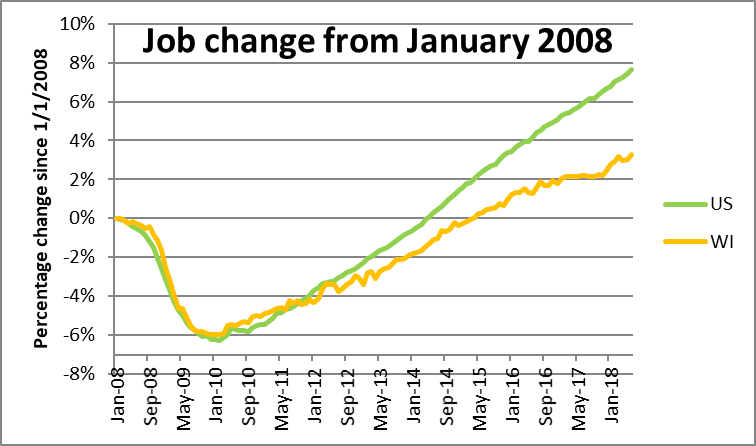 Job change from January 2008