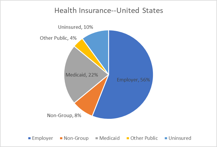 Health Insurance--United States