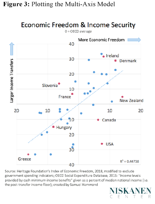 Economic Freedom & Income Security