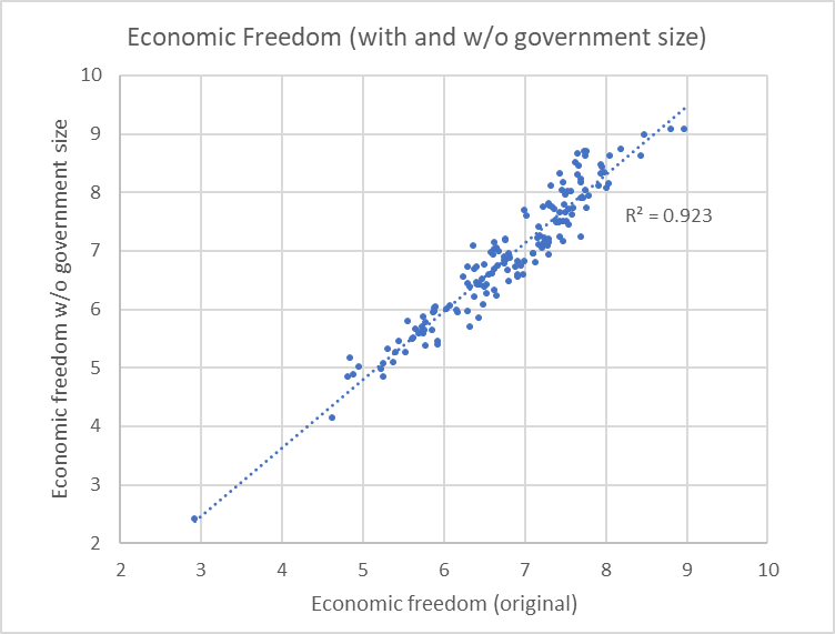 Economic Freedom (with and w/o government size)