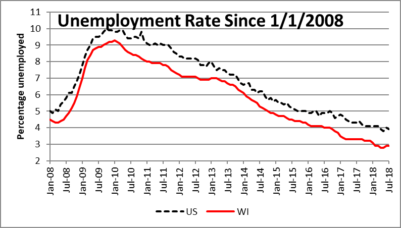Unemployment Rate Since 1/1/2008