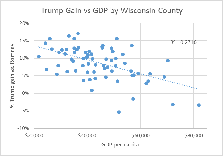 Trump Gain vs GDP by Wisconsin County