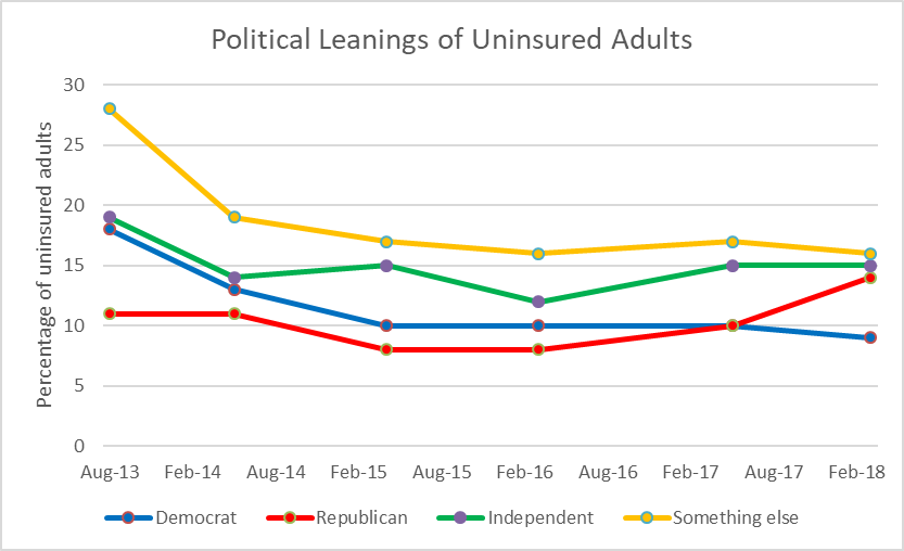Political Leanings of Uninsured Adults