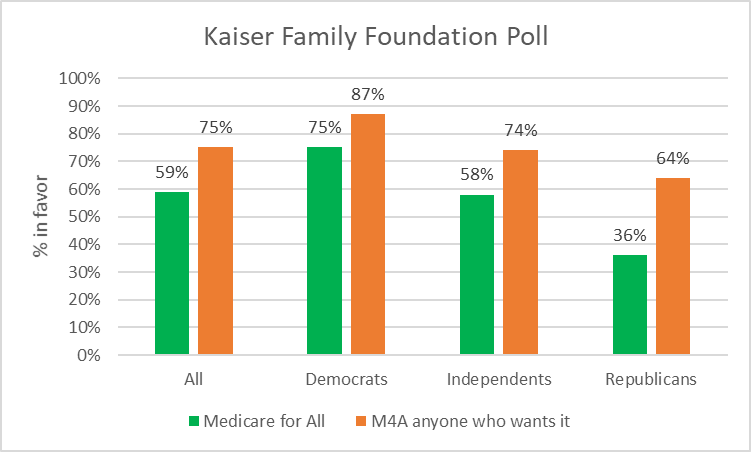 Kaiser Family Foundation Poll