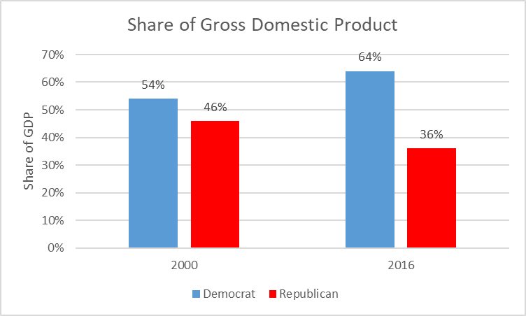 Share of Gross Demestic Product