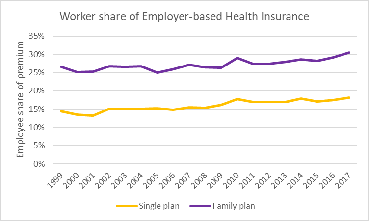 Worker share of Employer-based Health Insurance