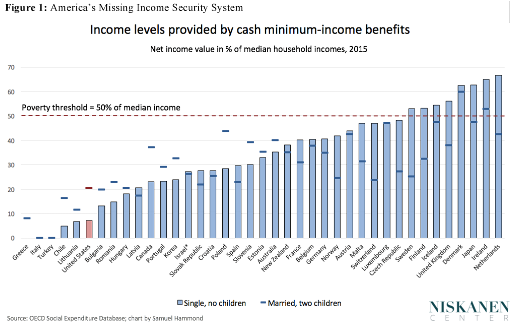 Income levels provided by cash minimum-income benefits