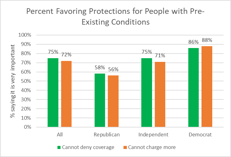 Percent Favoring Protections for People with Pre-Existing Conditions.