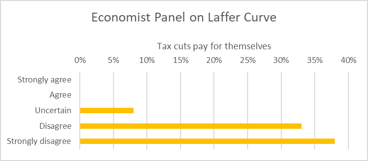 Economist Panel on Laffer Curve