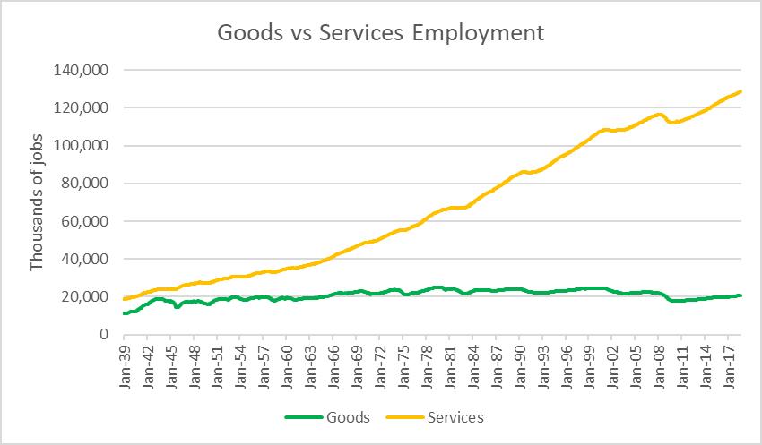 Goods vs Services Employment.