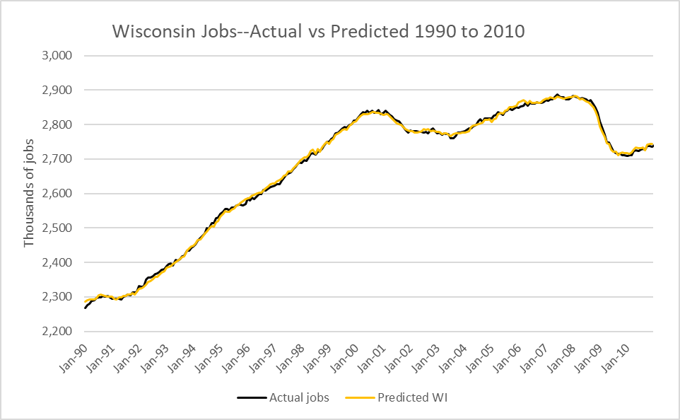 Wisconsin Jobs--Actual vs Predicted 1990 to 2010