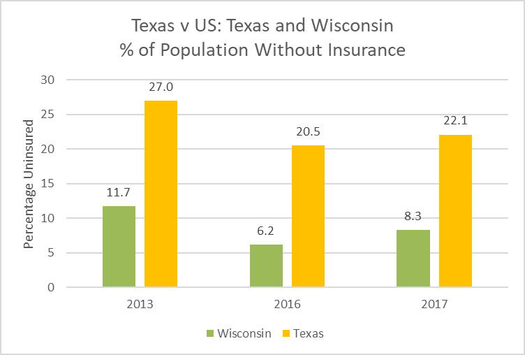 Texas v United States: Texas and Wisconsin % of Population Without Insurance.