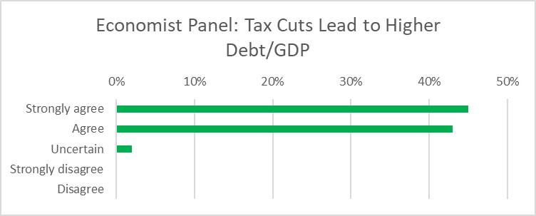 Economist Panel: Tax Cuts Lead to Higher Debt/GDP