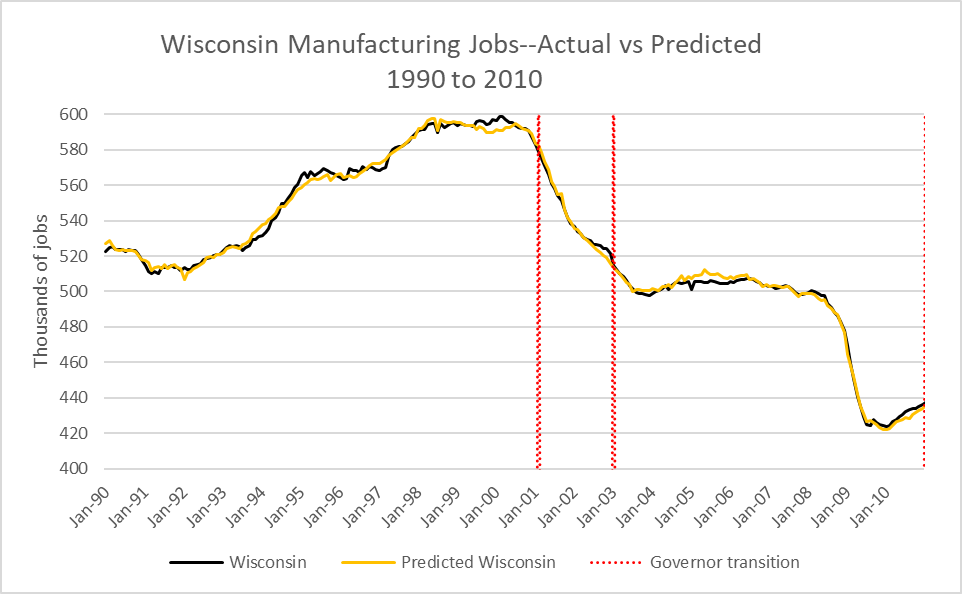 Wisconsin Manufacturing Jobs--Actual vs Predicted 1990 to 2010.
