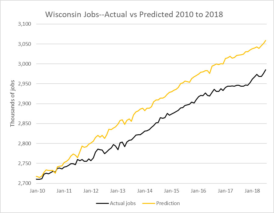 Wisconsin Jobs--Actual vs Predicted 2010 to 2018