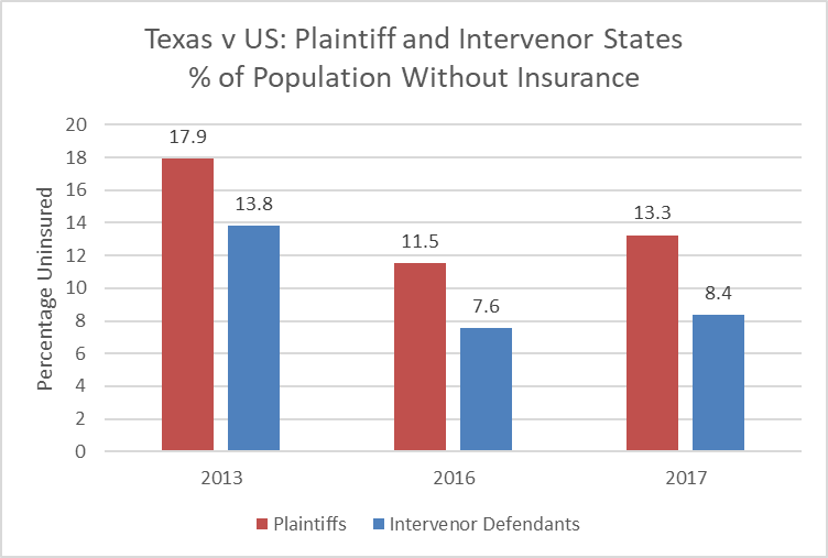 Texas v United States: Plaintiff and Intervenor States % of Population Without Insurance.