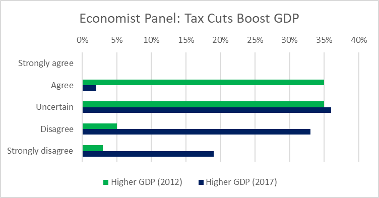 Economist Panel: Tax Cuts Boost GDP