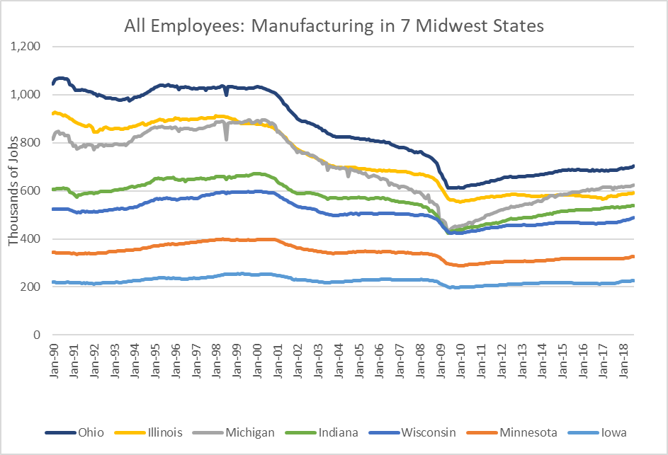All Employees: Manufacturing in 7 Midwest States.