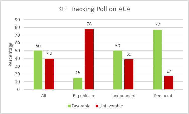 KFF Tracking Poll on ACA.