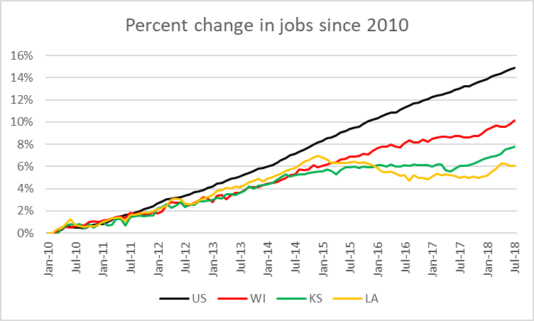 Percent change in jobs since 2010