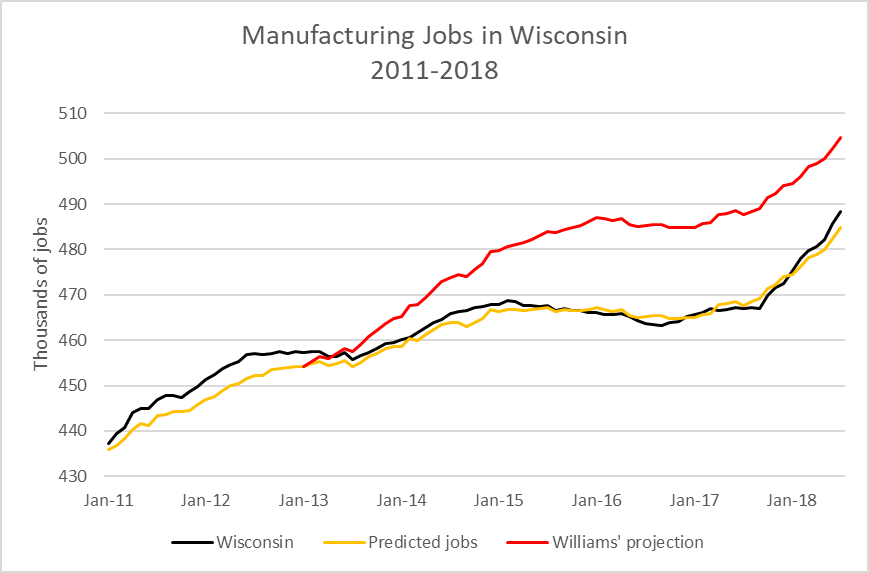 Manufacturing Jobs in Wisconsin 2011-2018.