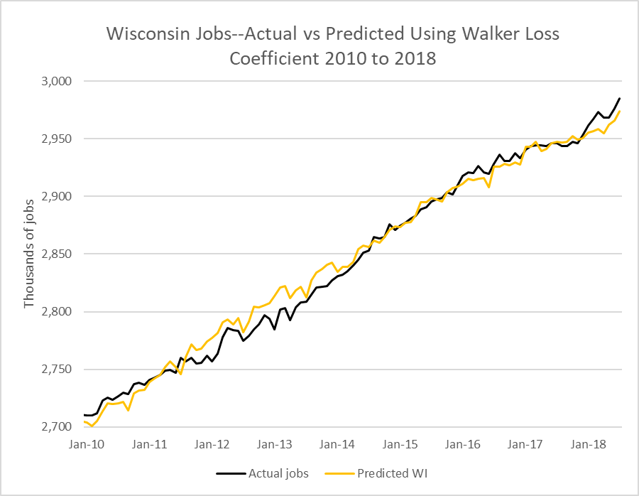 Wisconsin Jobs--Actual vs Predicted Using Walker Loss Coefficient 2010 to 2018