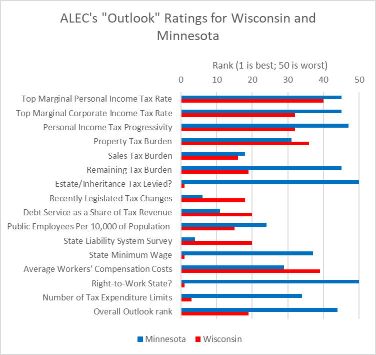 "ALEC's ""Outlook"" Ratings for Wisconsin and Minnesota"