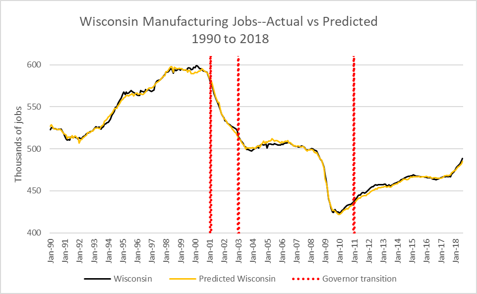 Wisconsin Manufacturing Jobs--Actual vs Predicted 1990 to 2018.