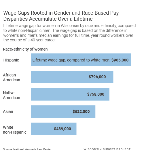Wage Gaps Rooted in Gender and Race-Based Pay Disparities Accumulate Over a Lifetime