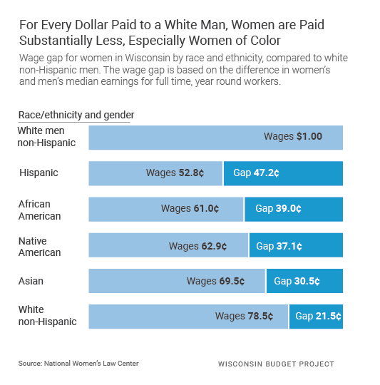 For Every Dollar Paid to a White Man, Women are Paid Substantially Less, Especially Women of Color