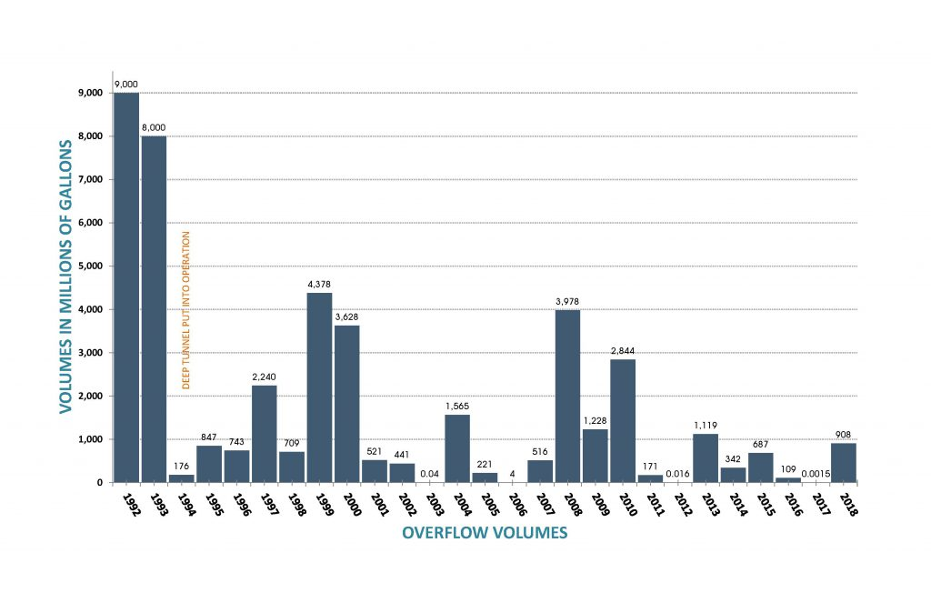 Overflow Volumes, 1992-current.