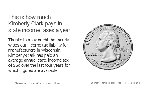 This is how much Kimberley-Clark pays in state income taxes a year