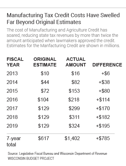 Manufacturing Tax Credit Costs Have Swelled Far Beyond Original Estimates
