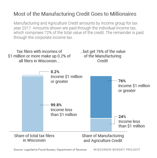 Most of the Manufacturing Credit Goes to Millionaires