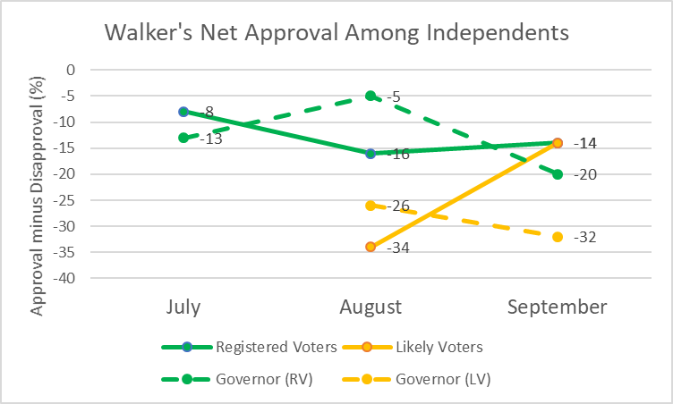 Walker's Net Approval Among Independents