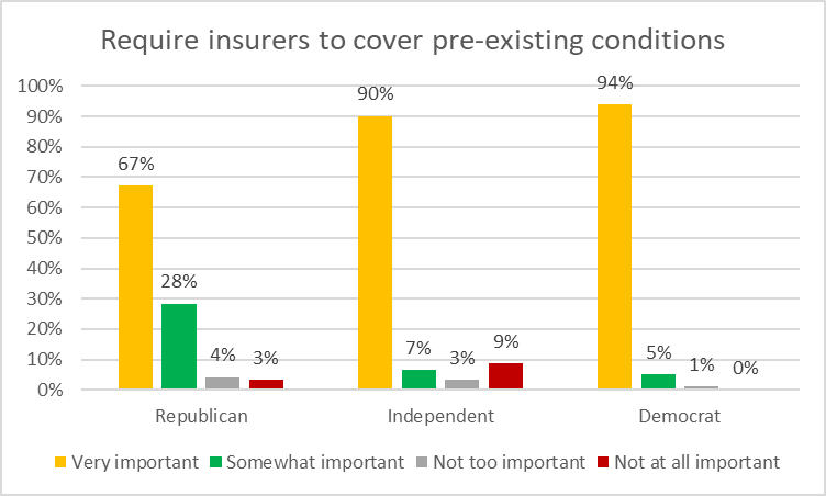 Require insurers to cover pre-existing conditions