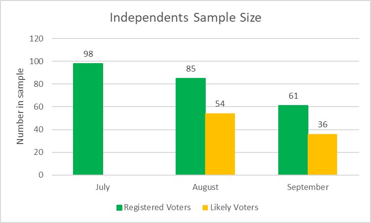 Independents Sample Size