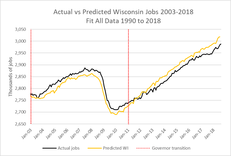 Actual vs Predicted Wisconsin Jobs 2003-2018 Fit All Data 1990 to 2018