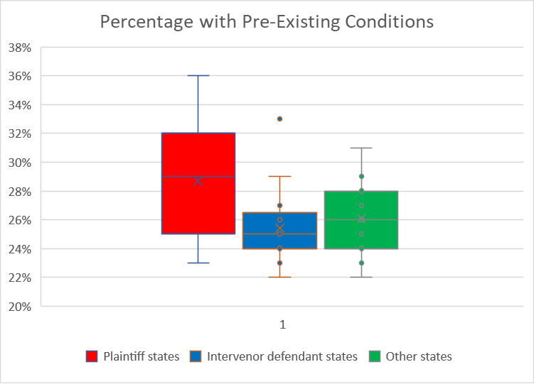 Percentage with Pre-Existing Conditions