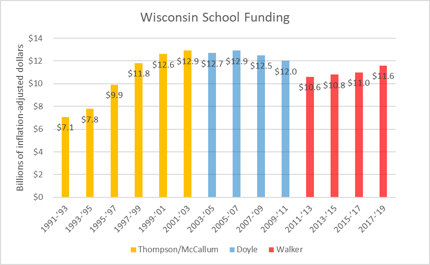 Wisconsin School Funding