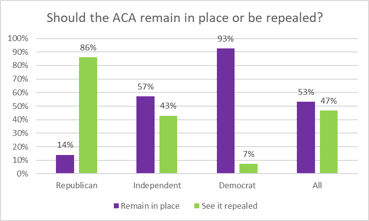 Should the ACA remain in place or be repealed?