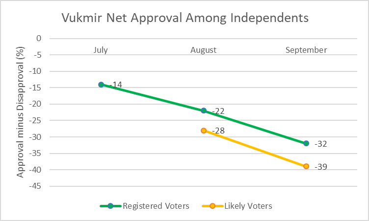 Vukmir Net Approval Among Independents