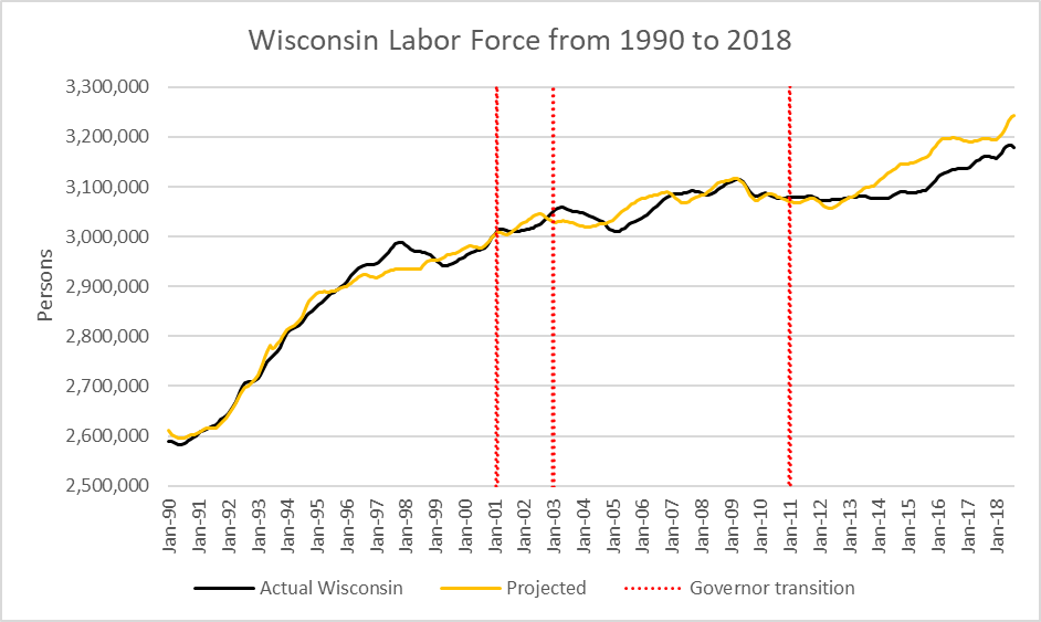 Wisconsin Labor Force from 1990 to 2018