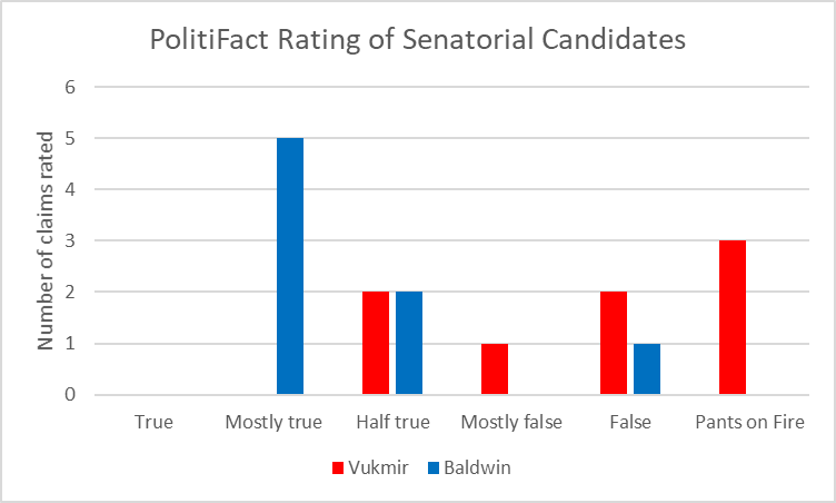 PolitiFact Rating of Senatorial Candidates