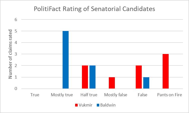 PolitiFact Rating of Senatorial Candidates